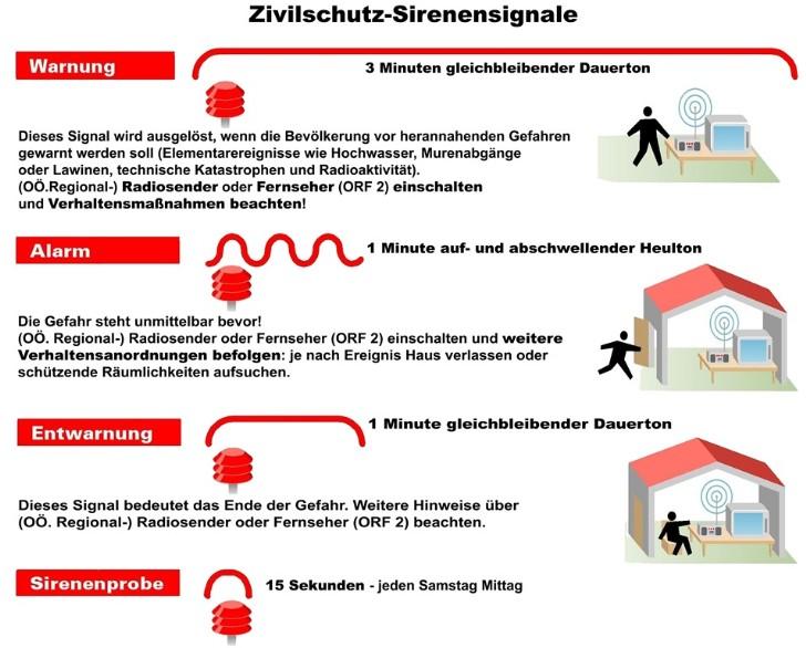 Zivilschutz I Warn- und Alarmsignale